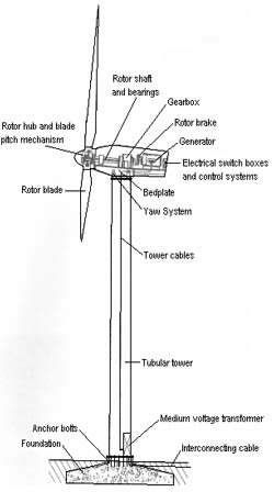 Wind Turbine Diagram Furthermore Schematic Also